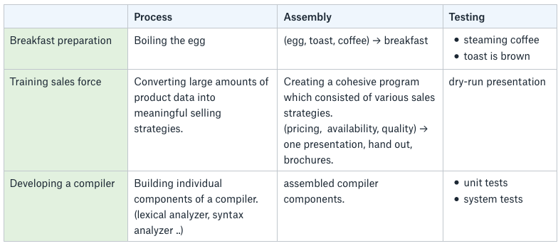Fundamental Types Of Production Operations
