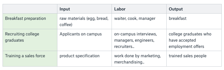 High Output Management - Input, Labor and Output Examples